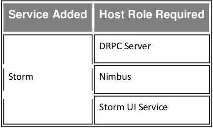 Host Role Required For Adding Service